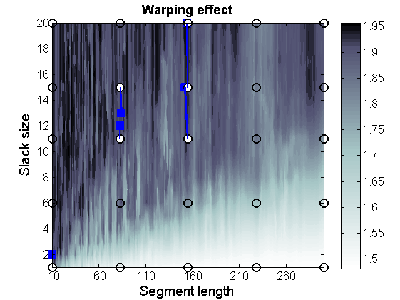 Dynamic Time Warping (DTW) and Correlation Optimized Warping (COW